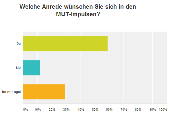 2015-12_Grafik_Du-Sie-Umfrage
